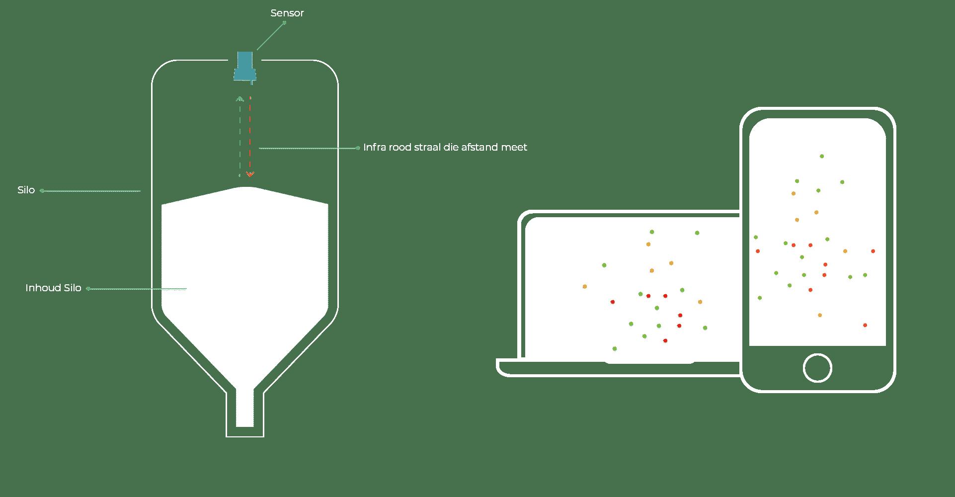 silo-sensor