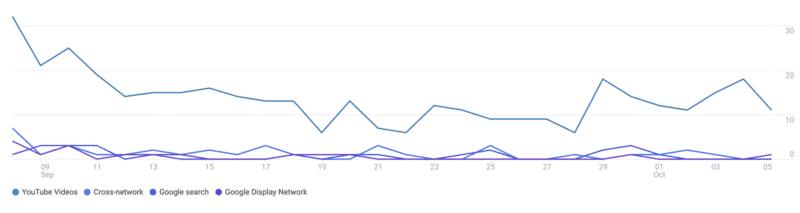 Meeting Youtube in Google analytics