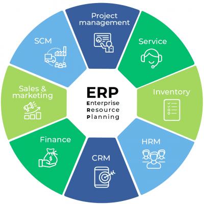 Figuur ERP software